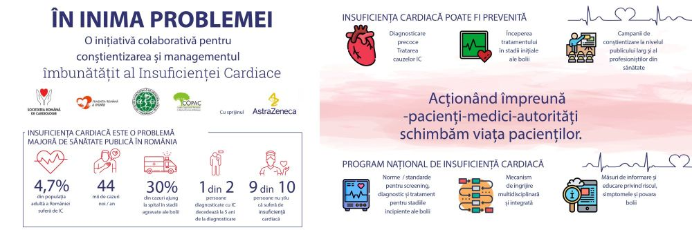 În inima problemei: 1 din 2 persoane diagnosticate cu insuficiență cardiacă moare la 5 ani de la diagnostic
